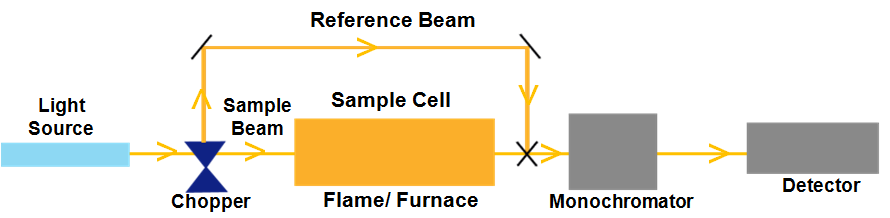 Double Beam AAS Schematic Diagram