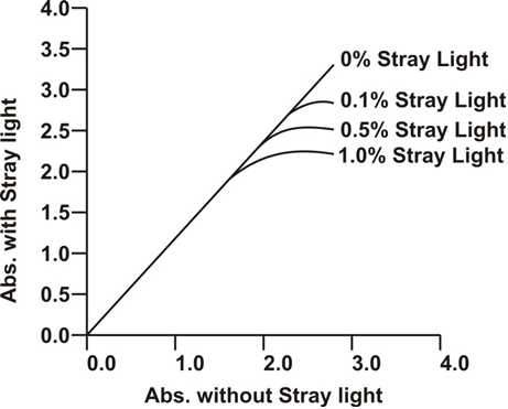 Non Linear Behavior of Beer Lambart Plot with Increase in Stray Light