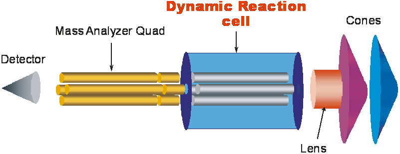 dynamic reaction cell
